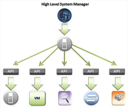 High Level System Management