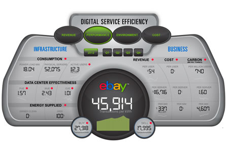 ebay_Digital_Service_Efficiency