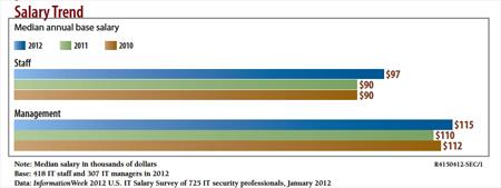 chart: Salary Trend
