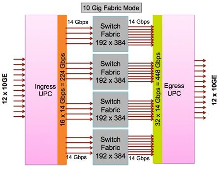 10 Gig Fabric Mode
