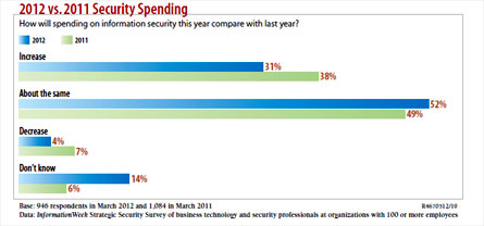 chart: How will spending on information security this year compare with last year?