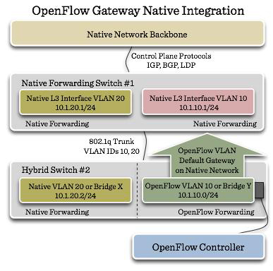 OpenFlow Gateway Native Integration