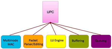 Unified Port controller