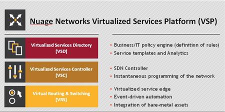 Nuage Networks VSP