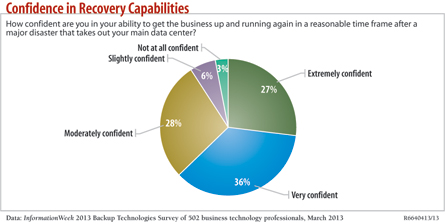 chart: Confidence in Recovery Capabilities