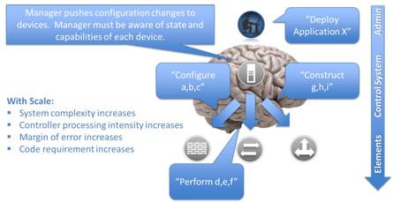 Big Brain System