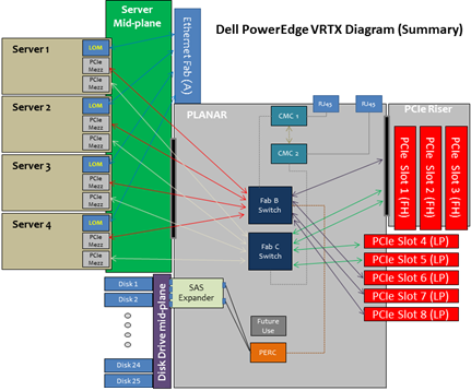 Power Edge VRTX Diagram (Summary)
