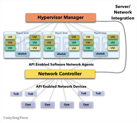 network and server integration