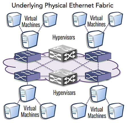Underlying physical ethernet fabric