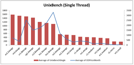 UnixBench Single thread