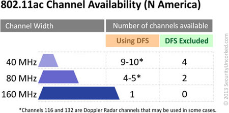 802.11ac Channel Availability (N America)