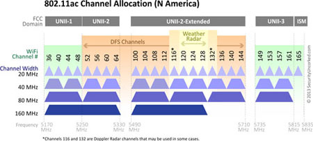802.11ac Channel Allocation (N America)