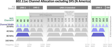802.11ac Channel Allocation excluding DFS (N America)