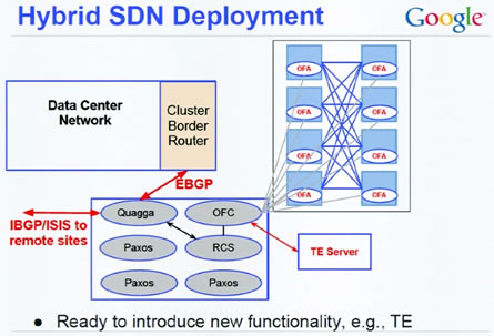 Hybrid SDN Deployment Source: Google