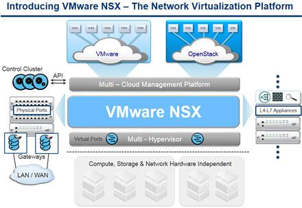 VMware's NSX Architecture