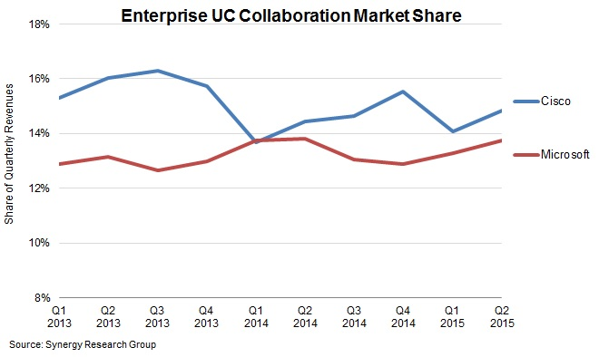 Cisco-Microsoft Collaboration Market Tug-of-War Continues - Post ...