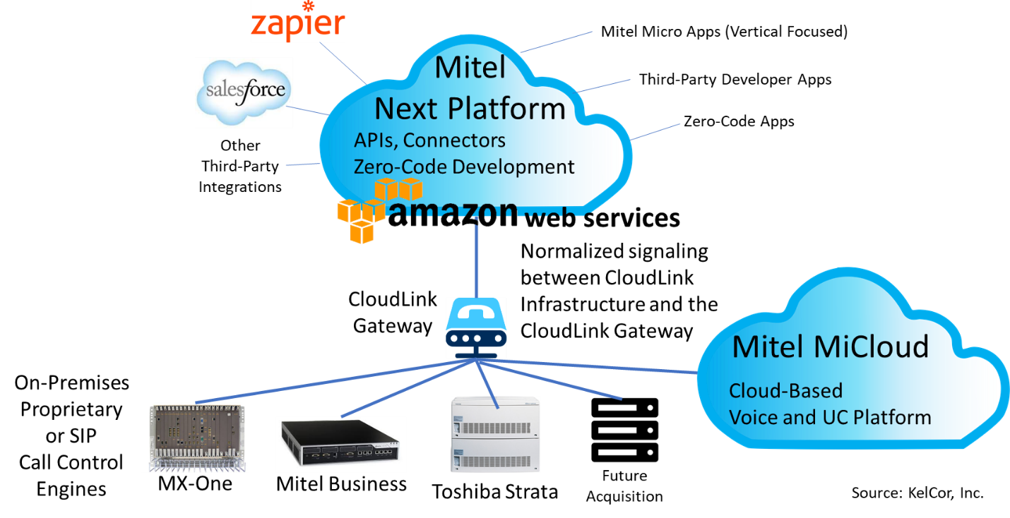 CloudLink: Mitel's On-Ramp to Cloud and IoT | Insight for the