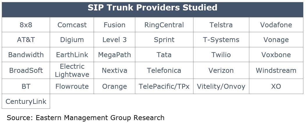 Top 10 Leaders in SIP Trunking Customer Satisfaction