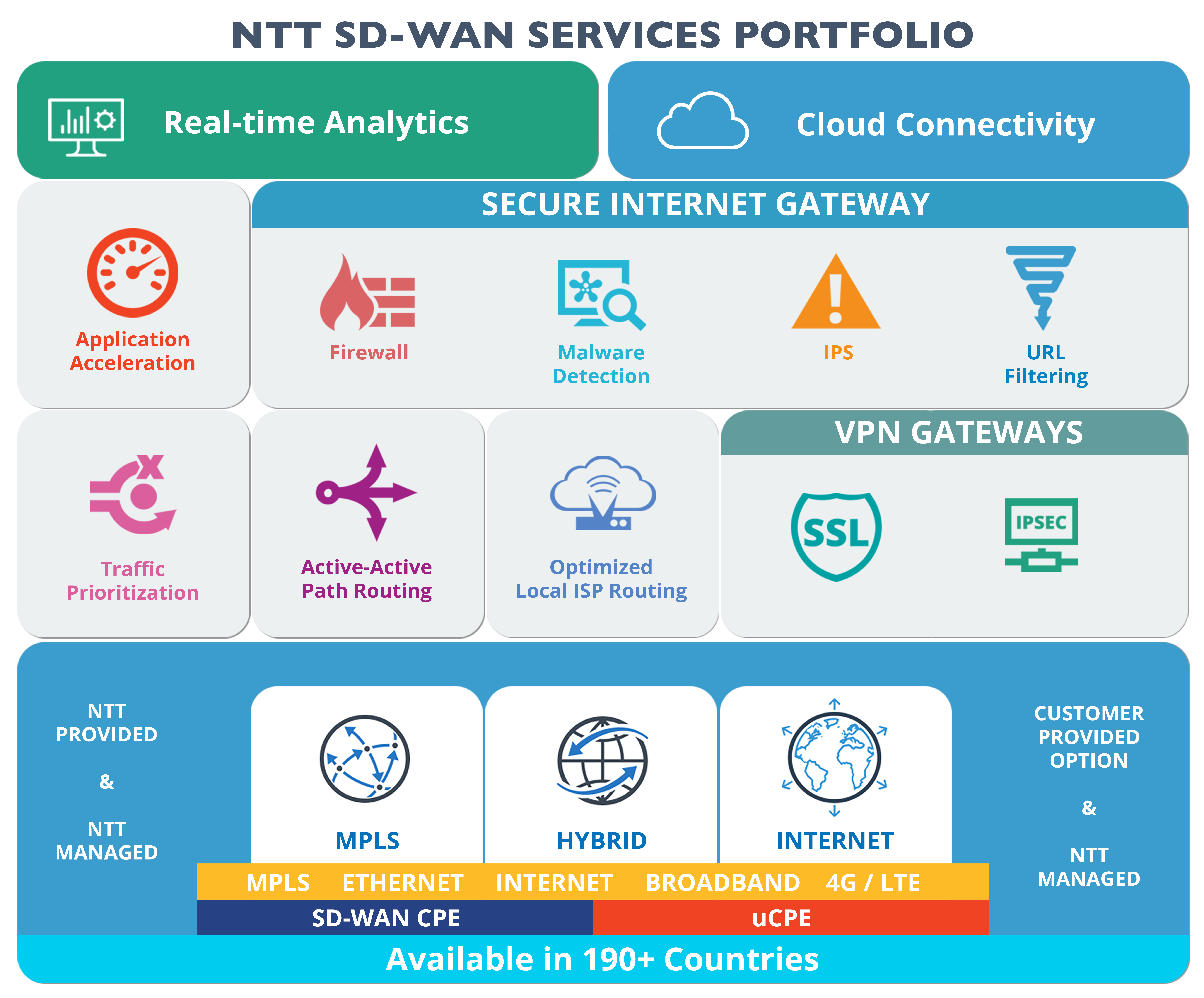 NTT Com targets enterprise with launch of