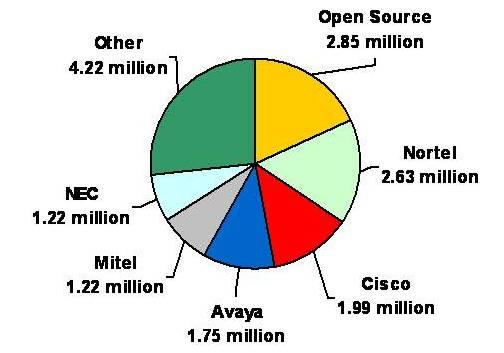 オープンソースPBX | マーケットシェア
