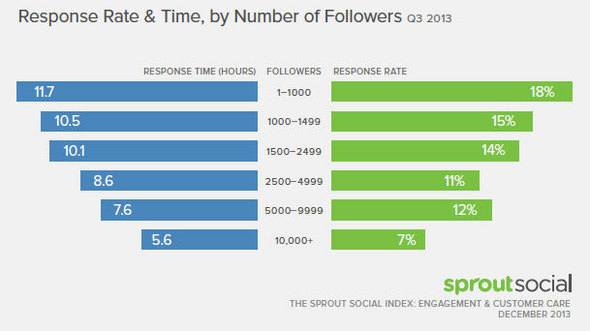 7 Financial Services Social Media Insights from Sprout Social