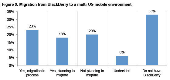 Remembering the CrackBerry: BlackBerry Migration Survey
