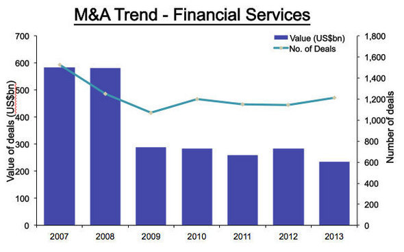 Financial Services M&A Activity Drops Again in 2013