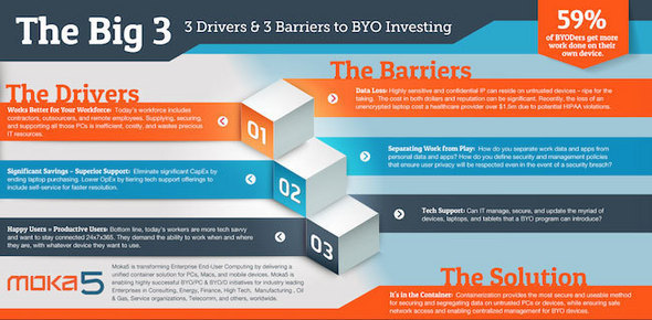 3 Drivers and 3 Barriers to BYO Investing