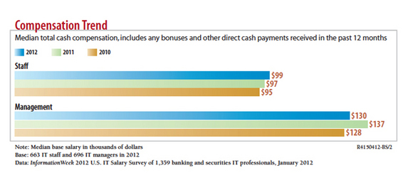 2012 Salary Survey Shows IT Skills Remain In Short Supply On The Street