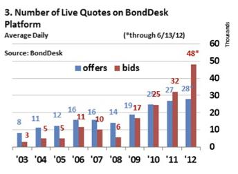 bond chart