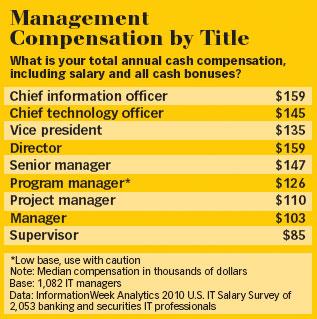 Bank IT Management Compensation