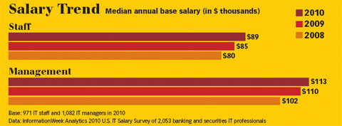 Bank IT Salary Trends 2010