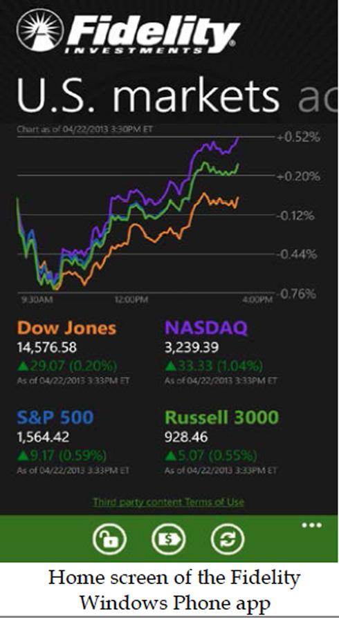 Fidelity US Markets