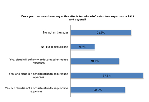 Reduce Infrastructure Expenses in 2013 and Beyond