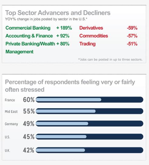 Stress At Work, Wall Street