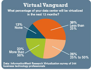 chart: What percentage of your data center will be virtualized in the next 12 months?
