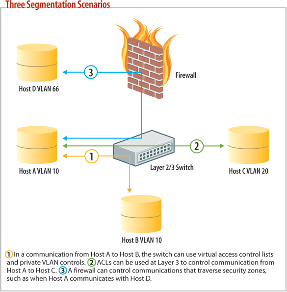Diagram: Three segmentation scenarios