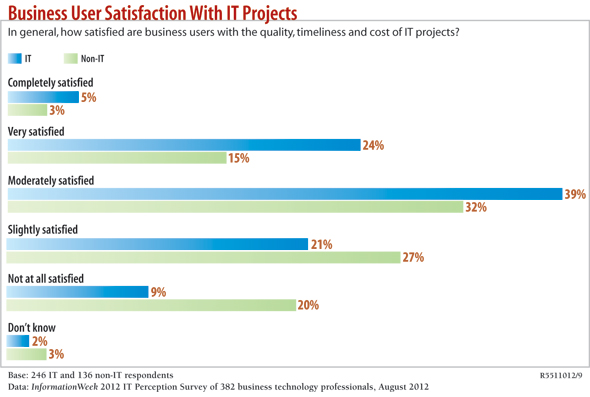 chart: Business User Satisfaction with IT projects