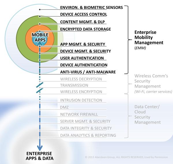 EMM chart