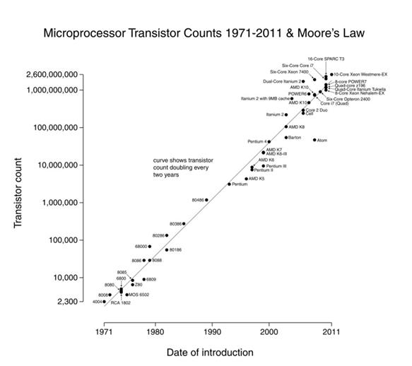 chart: microprocessor transistor counts