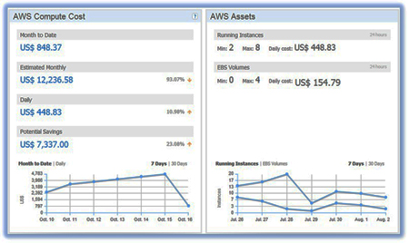 Newvem tracks Amazon workloads and associated costs