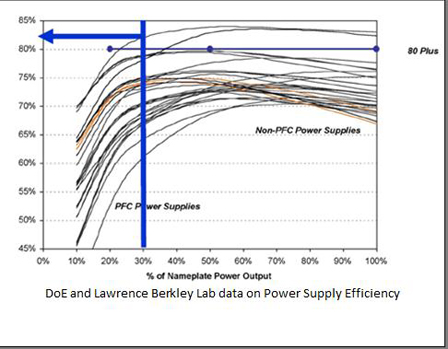 Power Supply Efficiency