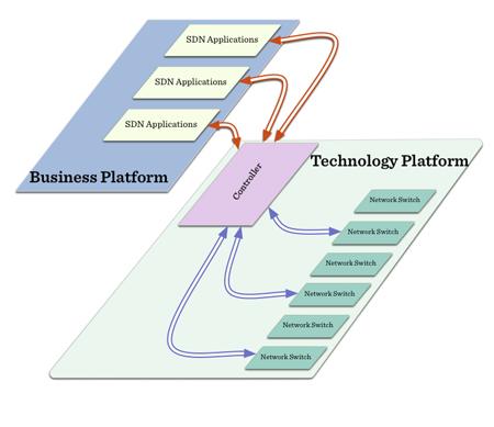 SDN: Basic Architecture