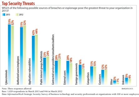 chart: Top Security threats