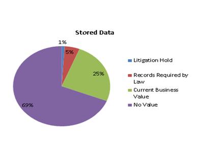 Stored Data