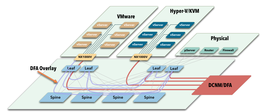 Cisco Accelerates SDN Strategy with Dynamic Fabric Automation