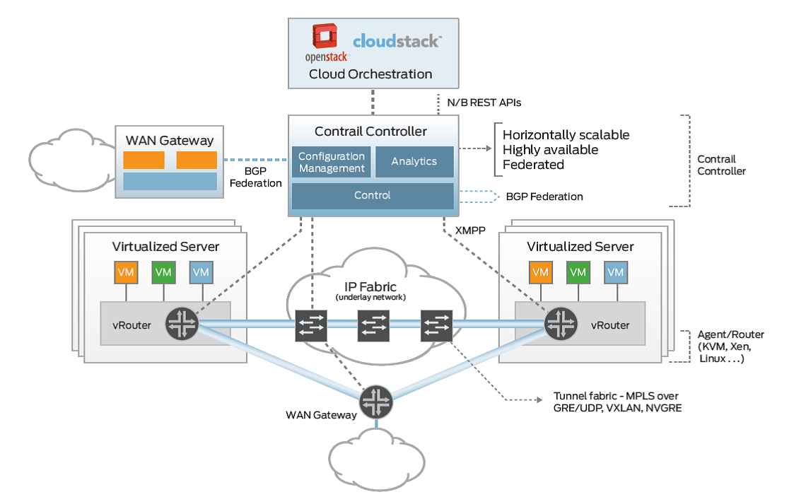 Juniper launches contrail sdn software goes open source network internal architecture of single line card nexus 7000 source cisco systems ccuart Gallery