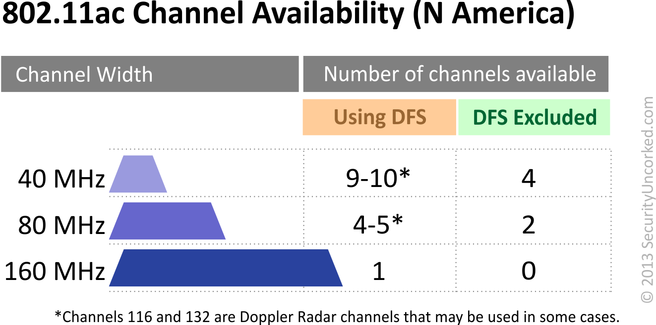 dynamic frequency selection part 3 the channel dilemma network