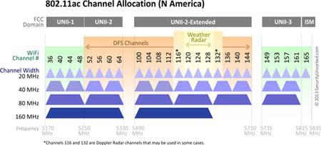802.11ac Channel Allocation (N America)