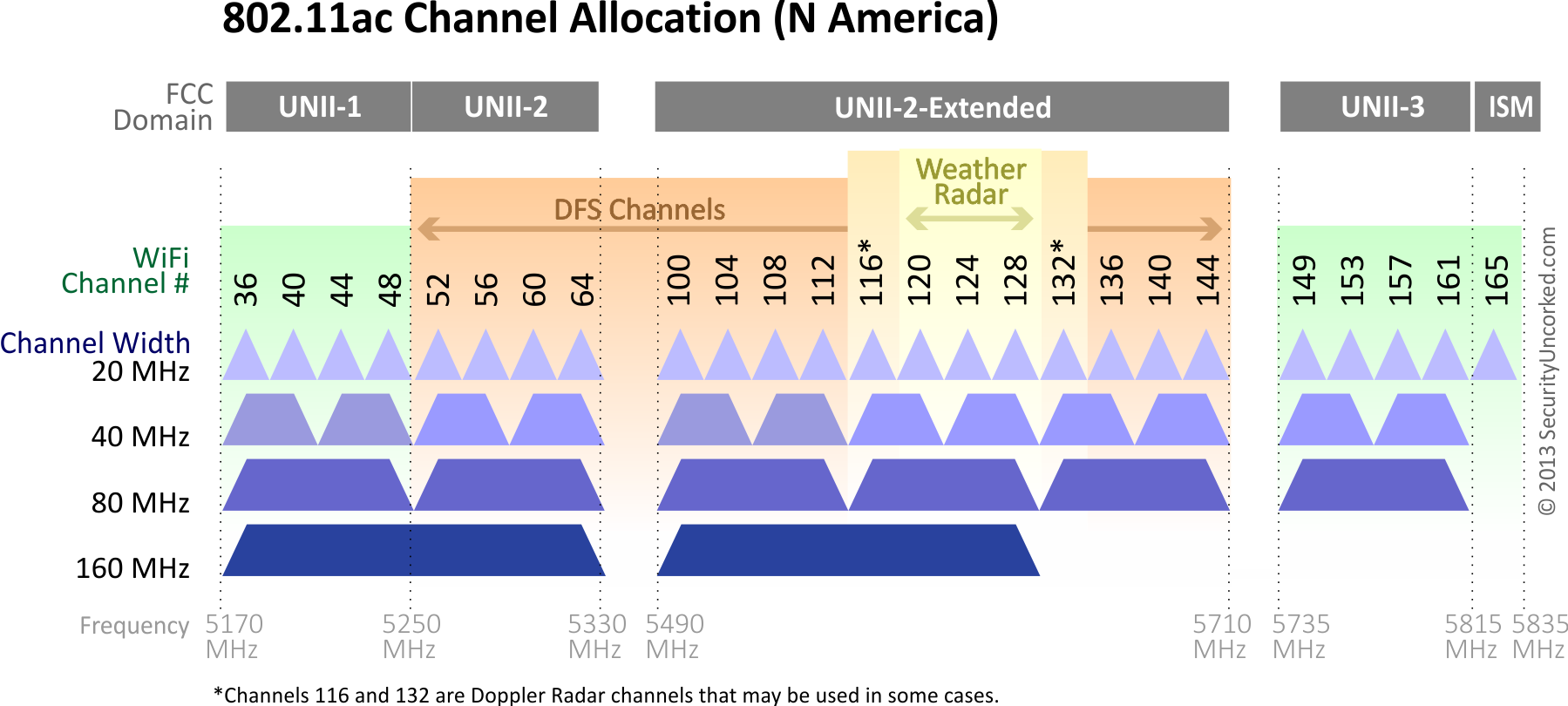 Dynamic Frequency Selection Part 3: The Channel Dilemma | IT